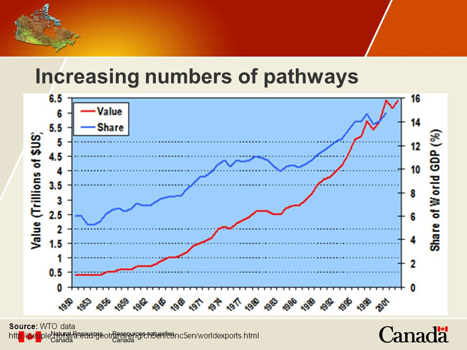 Increasing numbers of pathways