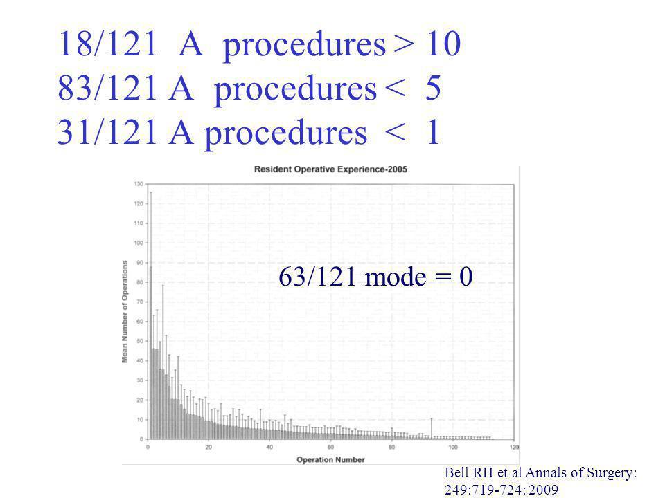 18/121 A procedures > 10 83/121 A procedures < 5 31/121 A procedures < 1