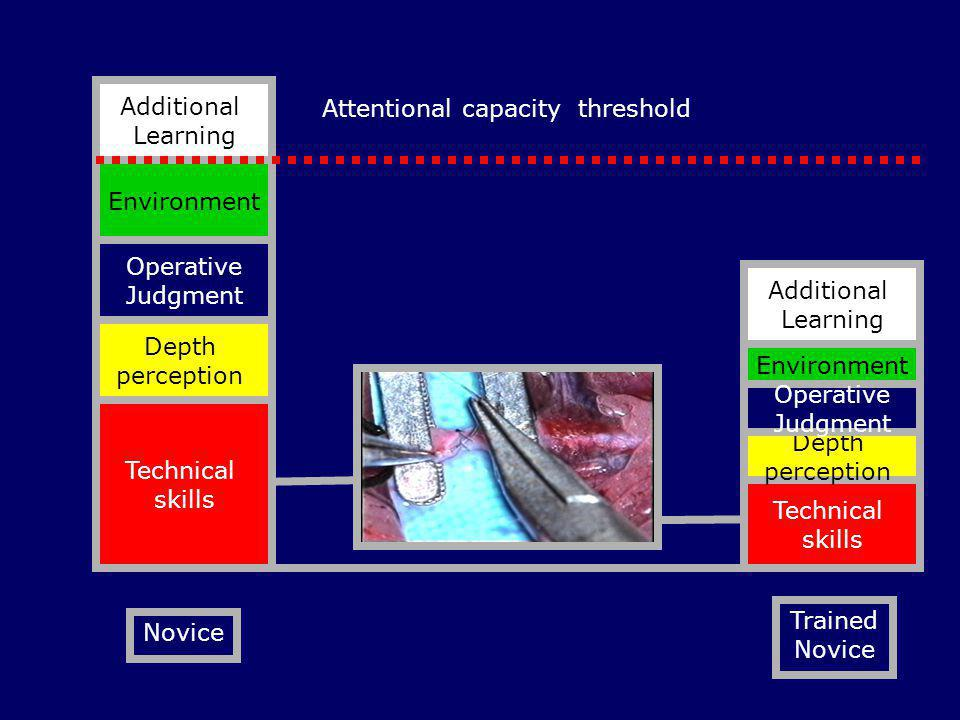 Attentional capacity threshold