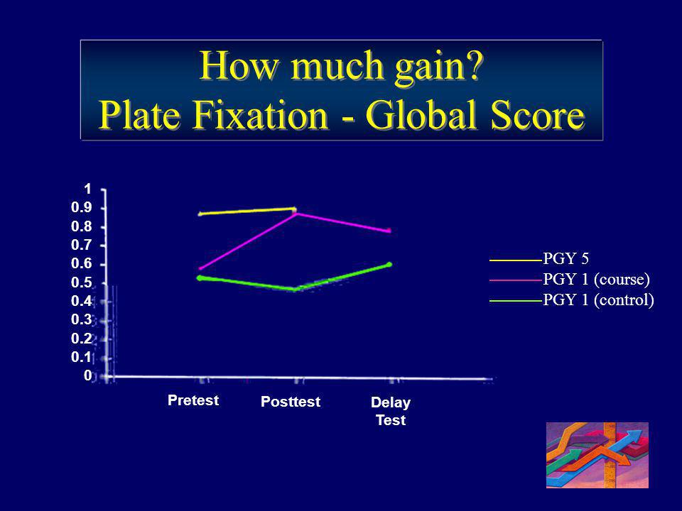 How much gain Plate Fixation - Global Score