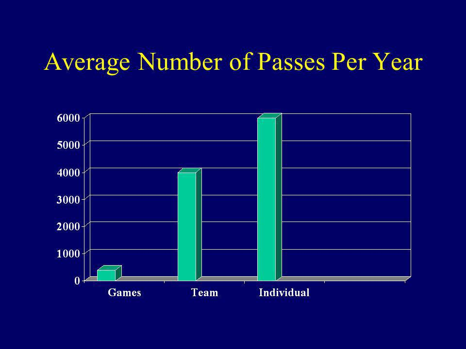 Average Number of Passes Per Year