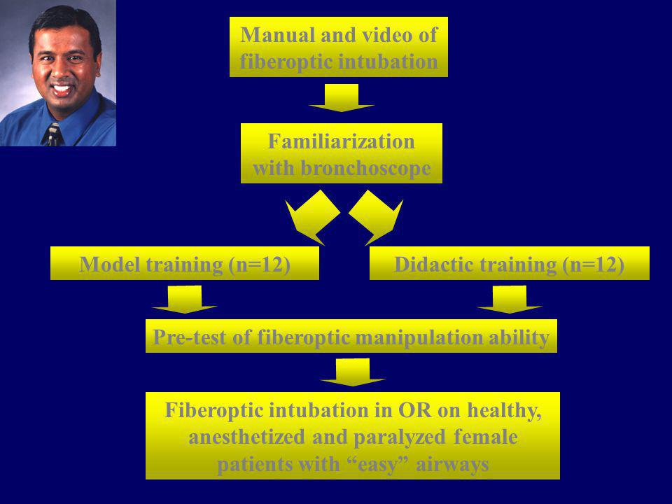 Manual and video of fiberoptic intubation
