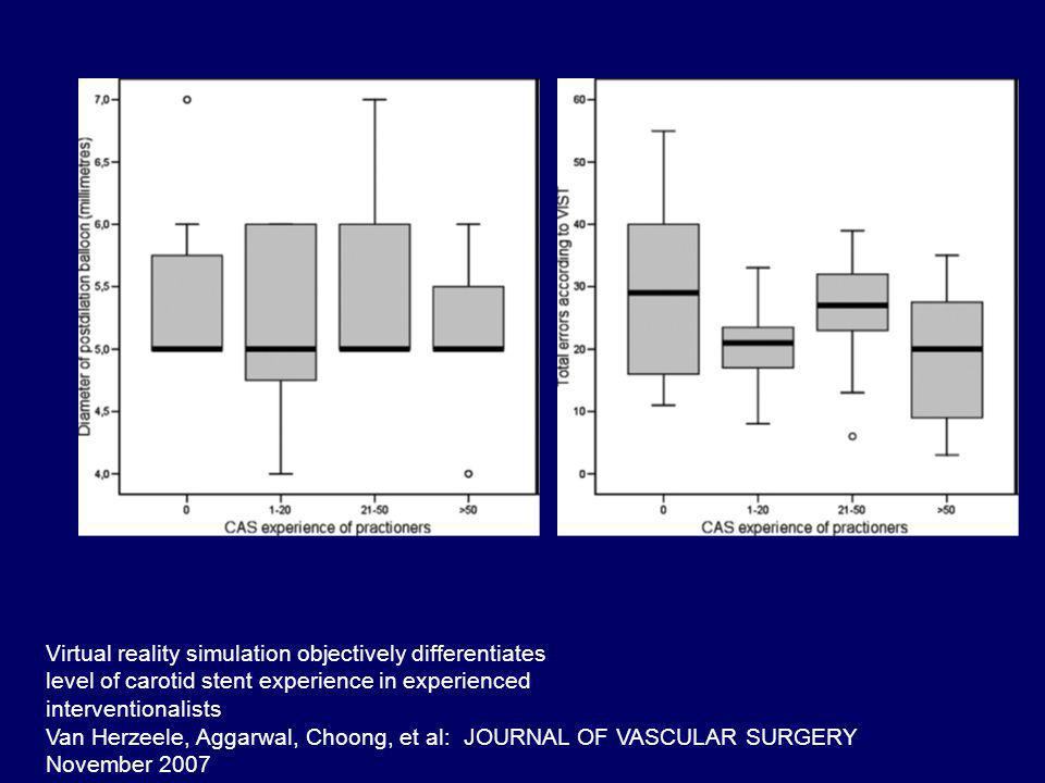 Virtual reality simulation objectively differentiates level of carotid stent experience in experienced interventionalists Van Herzeele, Aggarwal, Choong, et al: JOURNAL OF VASCULAR SURGERY