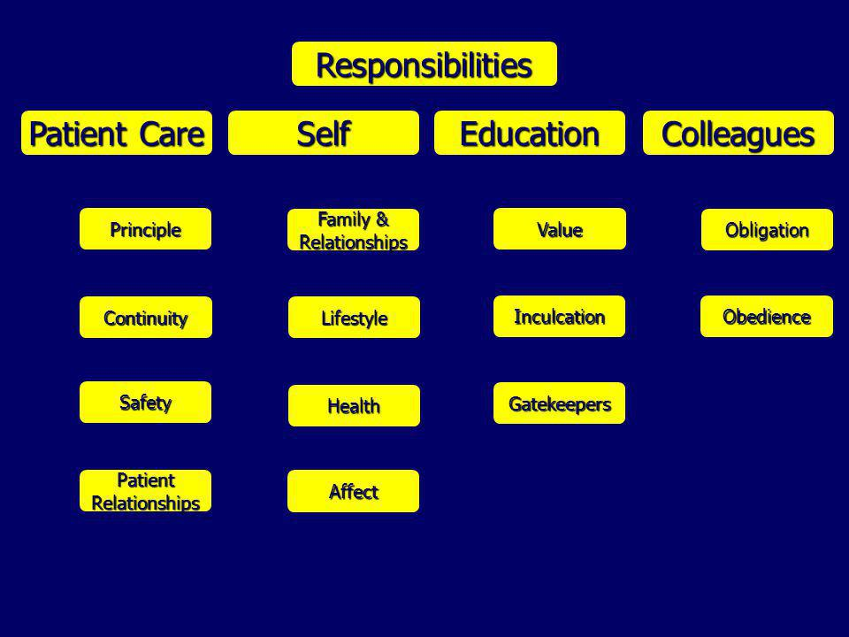 Responsibilities Patient Care Self Education Colleagues Patient