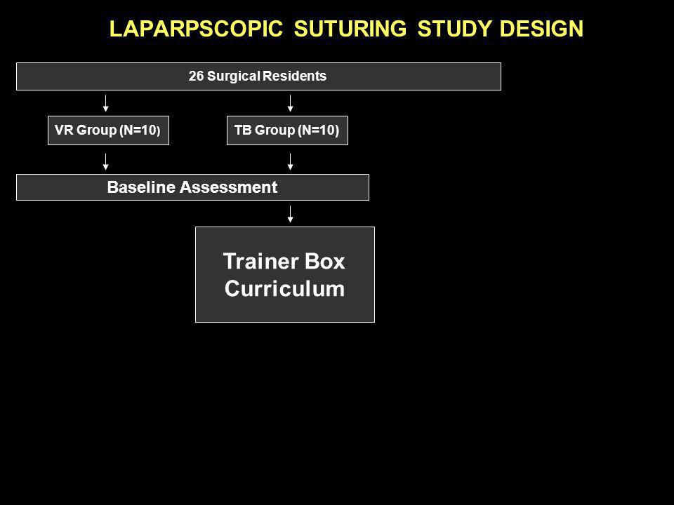 LAPARPSCOPIC SUTURING STUDY DESIGN