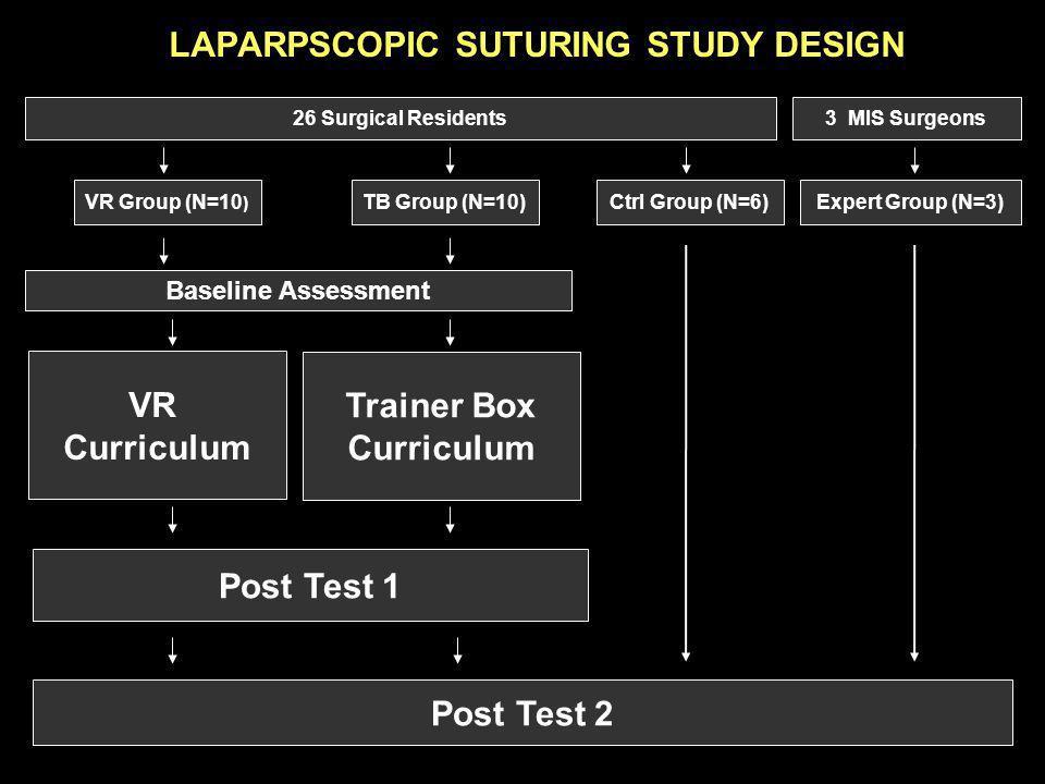 LAPARPSCOPIC SUTURING STUDY DESIGN