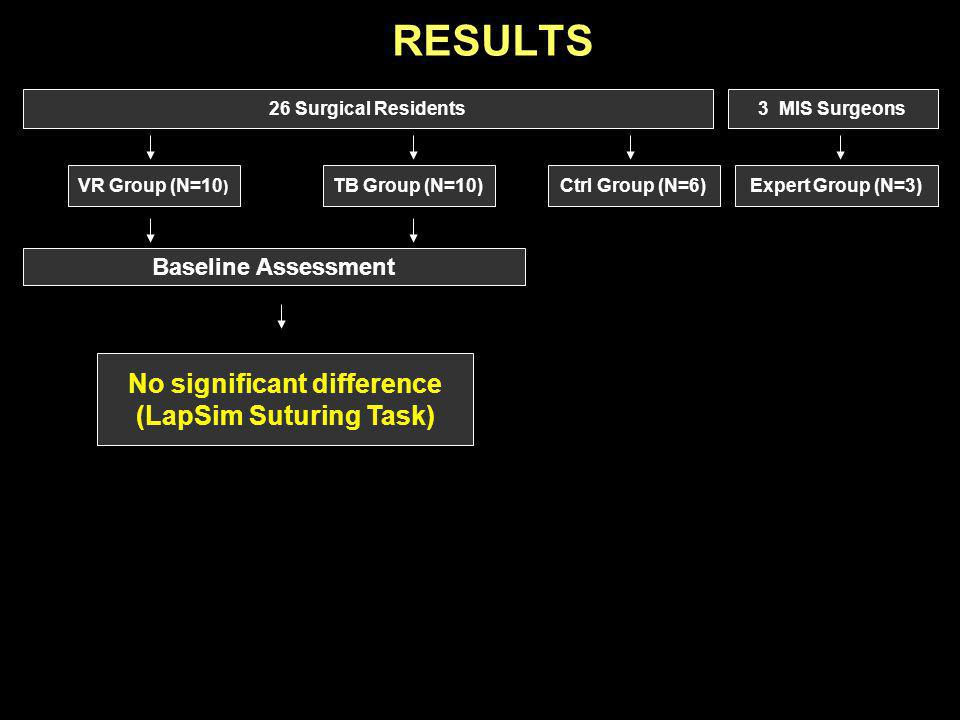 No significant difference (LapSim Suturing Task)