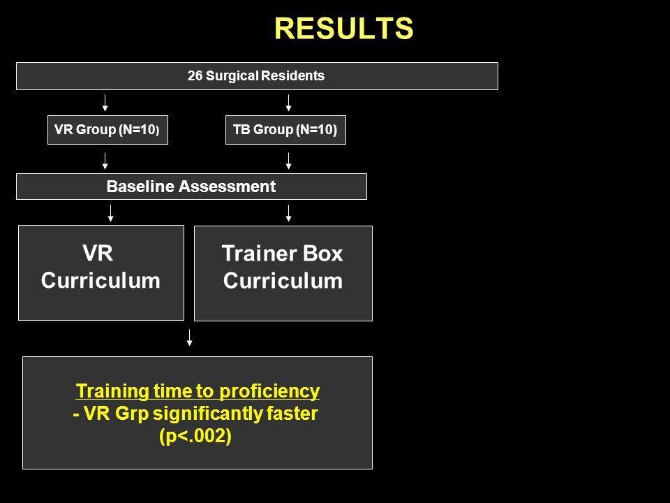Training time to proficiency - VR Grp significantly faster