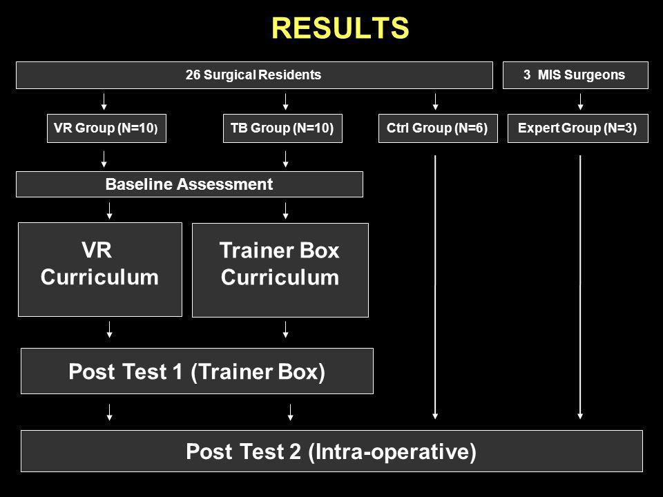 Post Test 1 (Trainer Box) Post Test 2 (Intra-operative)