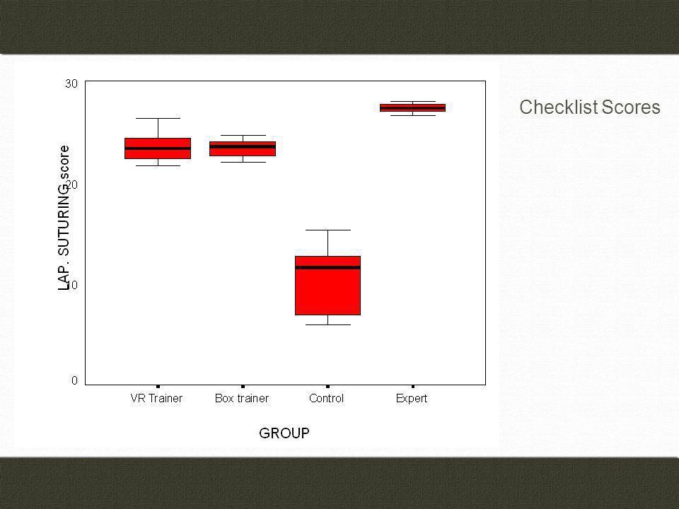 Checklist Scores