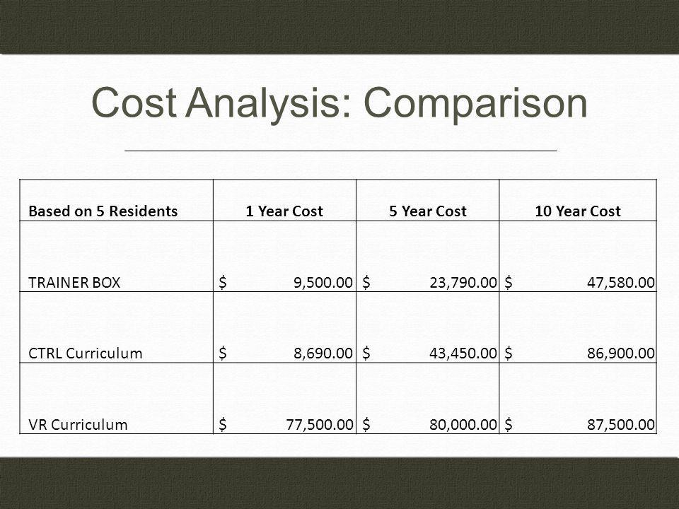 Cost Analysis: Comparison