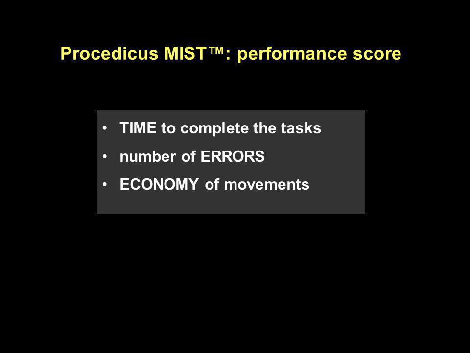 Procedicus MIST™: performance score