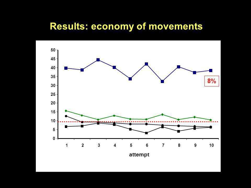 Results: economy of movements