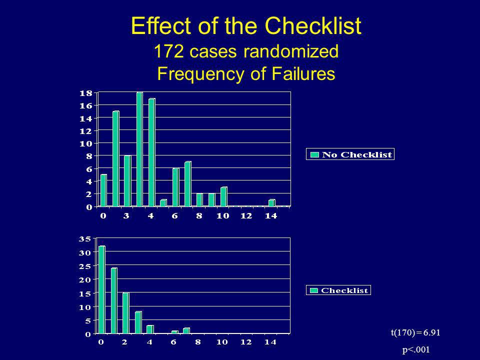 Effect of the Checklist 172 cases randomized Frequency of Failures