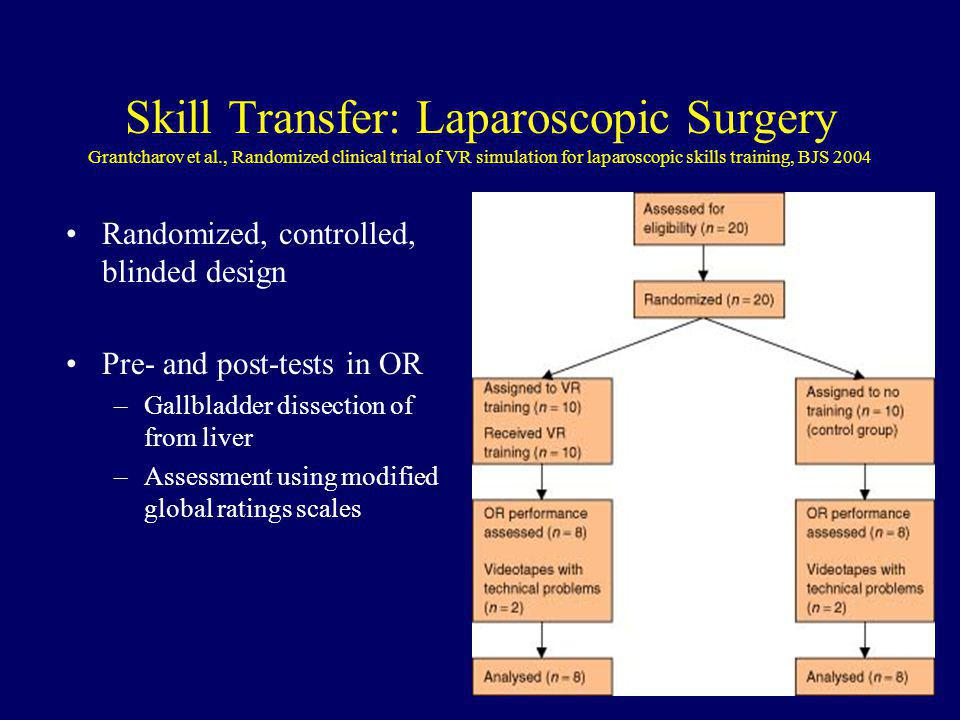 Skill Transfer: Laparoscopic Surgery Grantcharov et al