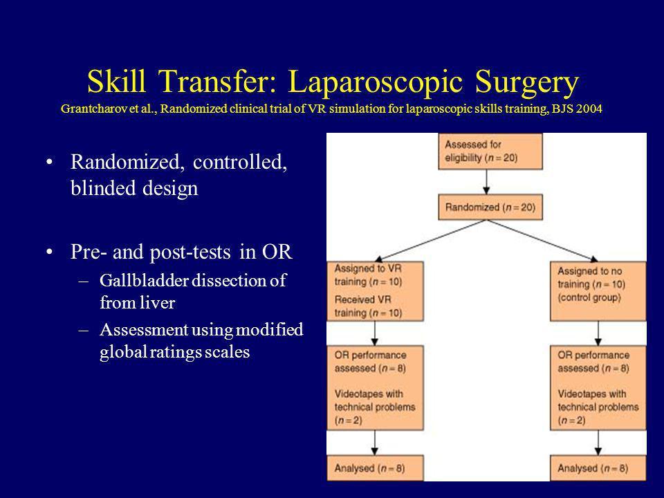 Skill Transfer: Laparoscopic Surgery Grantcharov et al