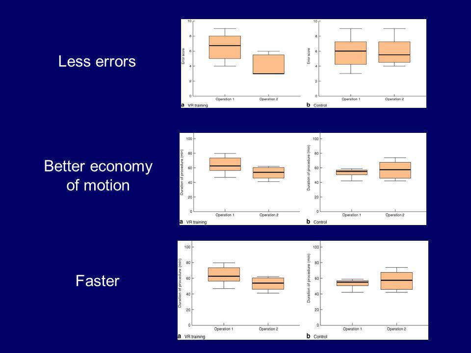 Better economy of motion