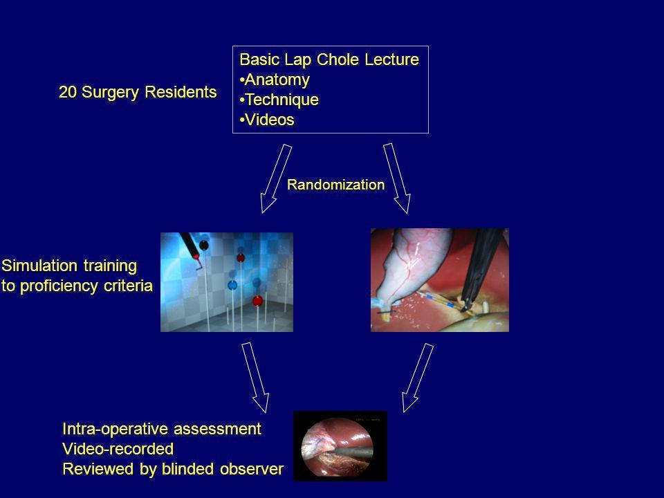 Basic Lap Chole Lecture Anatomy Technique Videos 20 Surgery Residents