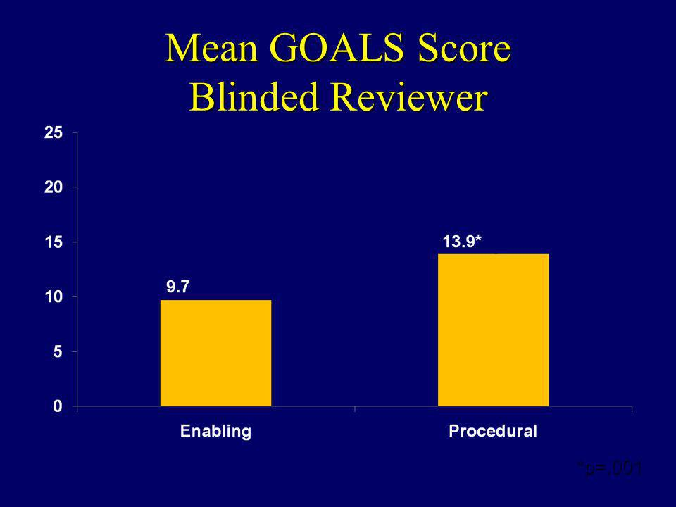 Mean GOALS Score Blinded Reviewer