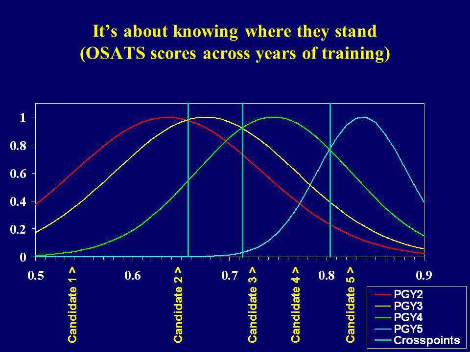 It's about knowing where they stand (OSATS scores across years of training)