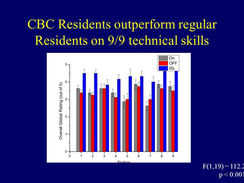 CBC Residents outperform regular Residents on 9/9 technical skills