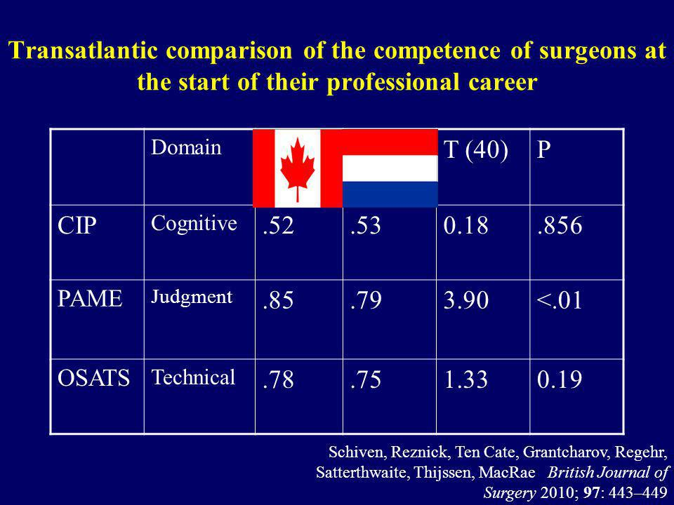 Transatlantic comparison of the competence of surgeons at the start of their professional career