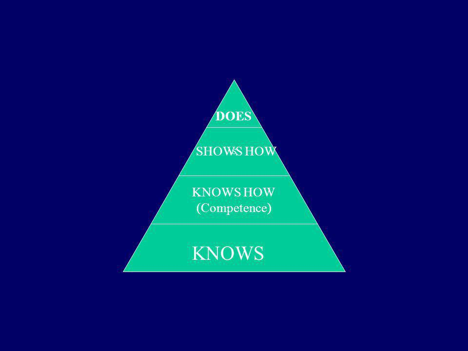 S KNOWS HOW (Competence) DOES SHOWS HOW KNOWS