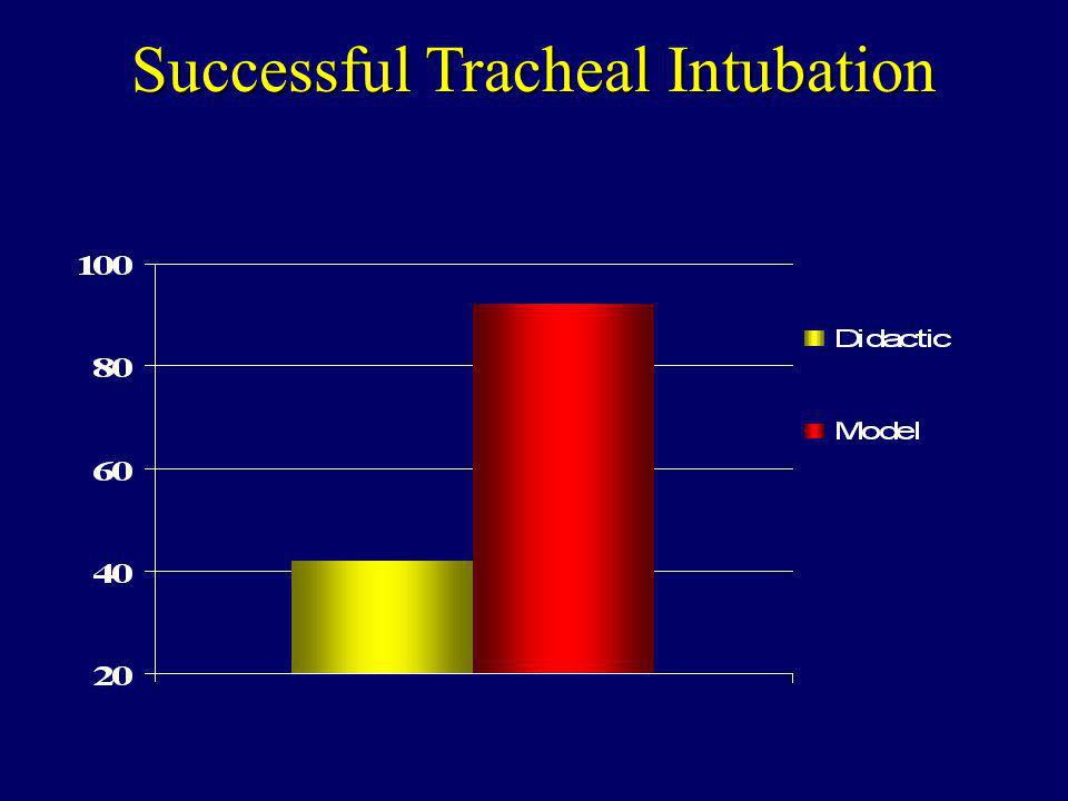 Successful Tracheal Intubation