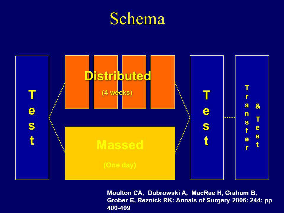 Schema Distributed Test Massed Transfer (4 weeks) & (One day)