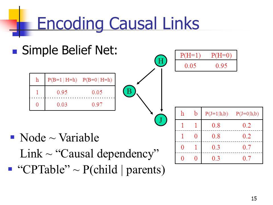 Encoding Causal Links Simple Belief Net: Node ~ Variable