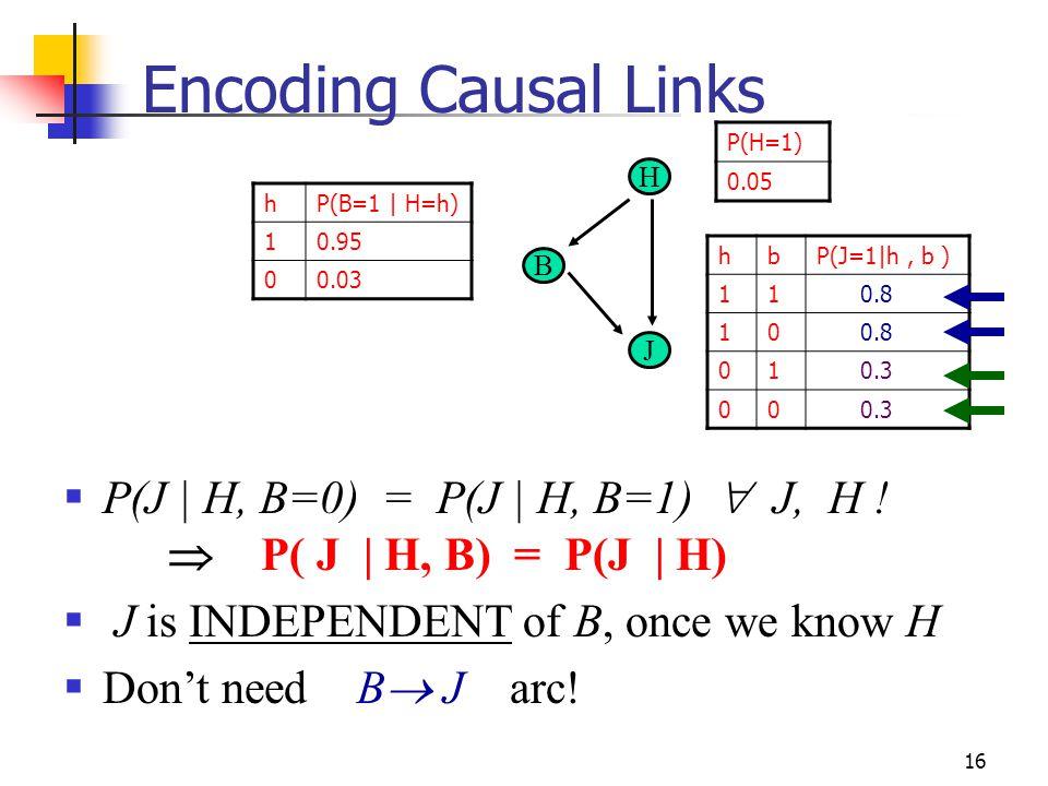 Encoding Causal Links P(H=1) 0.05. H. h. P(B=1 | H=h) 1. 0.95. 0.03. h. b. P(J=1|h , b ) 1.