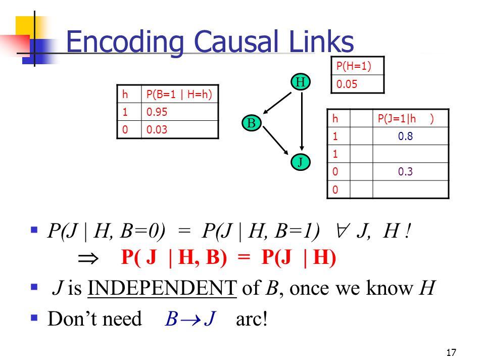 Encoding Causal Links P(H=1) 0.05. H. h. P(B=1 | H=h) 1. 0.95. 0.03. h. P(J=1|h ) 1. 0.8.