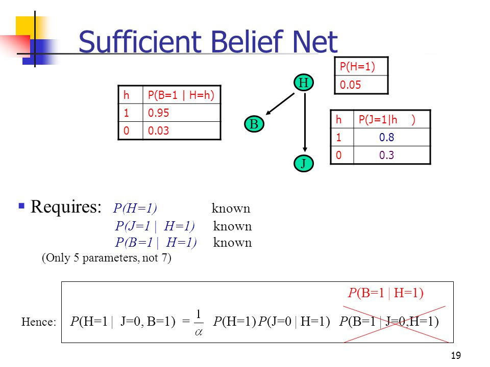 Sufficient Belief Net Requires: P(H=1) known H B J P(J=1 | H=1) known