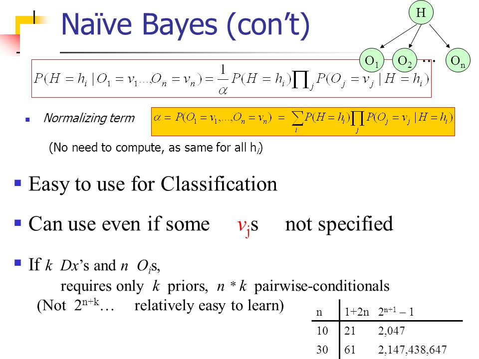 Naïve Bayes (con't) Easy to use for Classification
