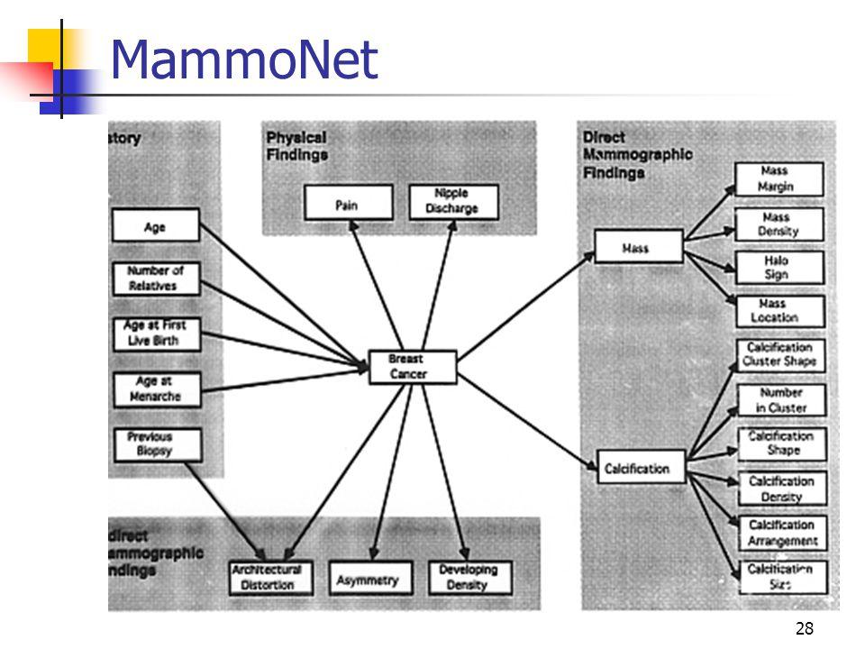 MammoNet