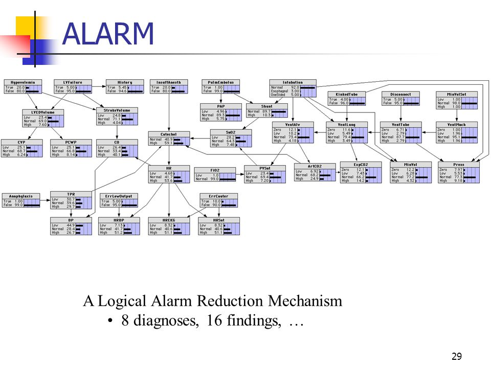 ALARM A Logical Alarm Reduction Mechanism 8 diagnoses, 16 findings, …
