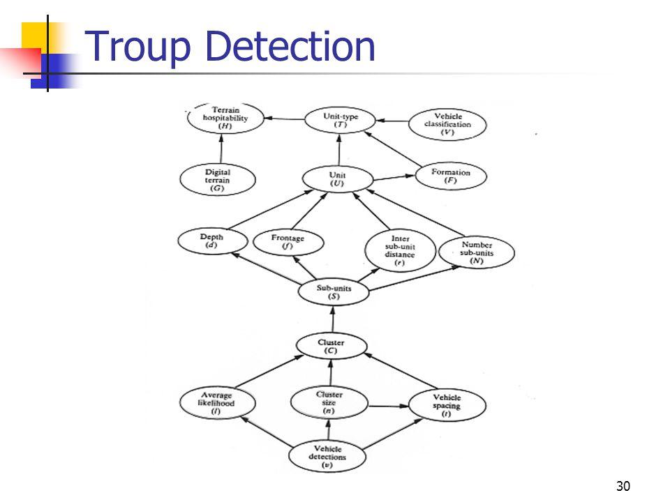 Troup Detection