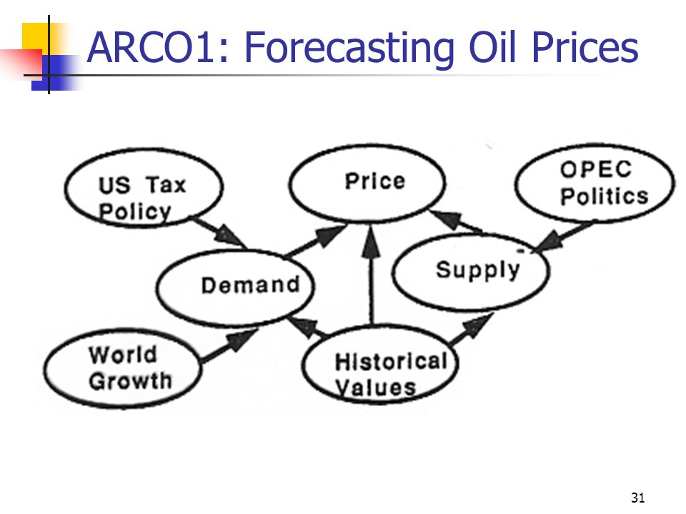 ARCO1: Forecasting Oil Prices