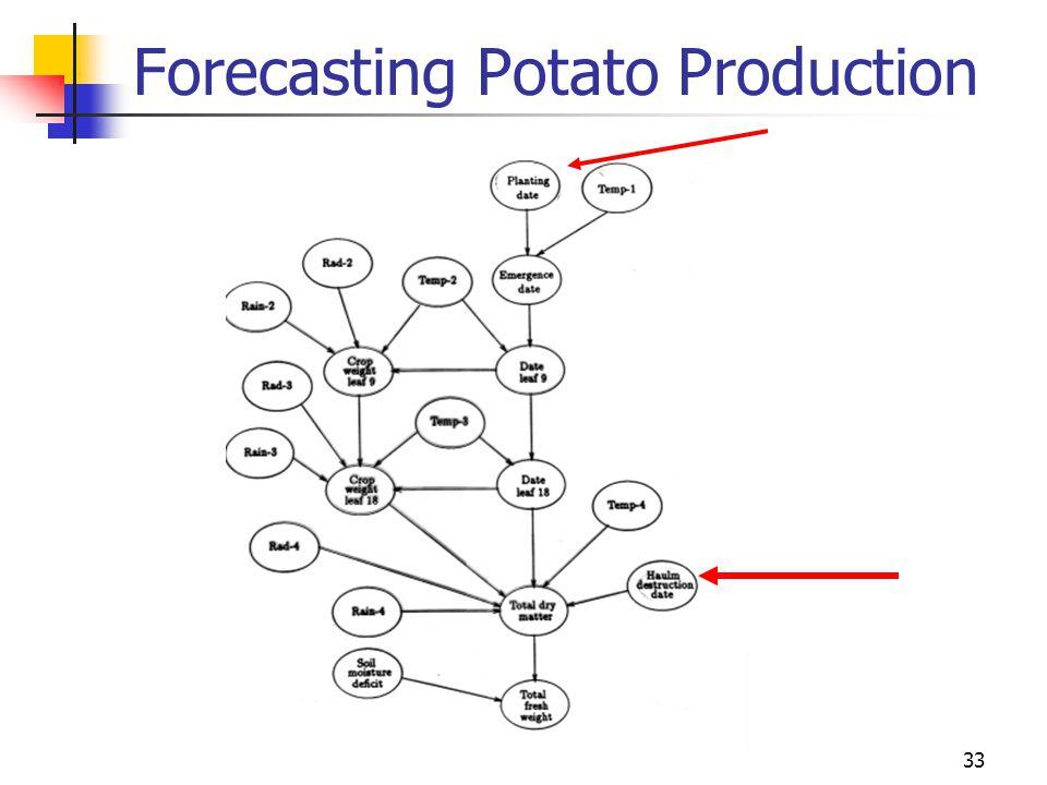 Forecasting Potato Production