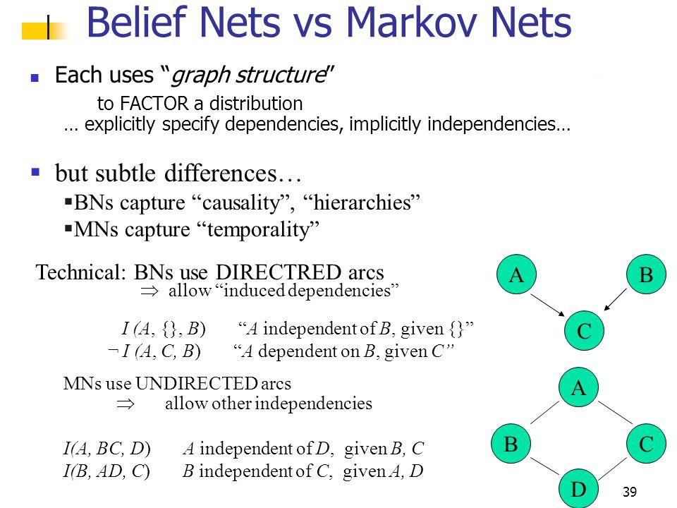 Belief Nets vs Markov Nets