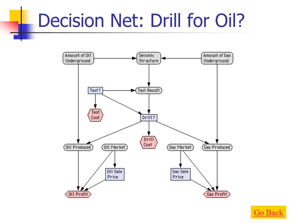 Decision Net: Drill for Oil