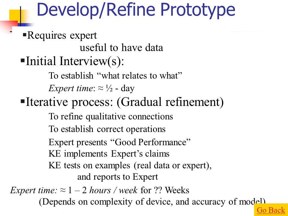Develop/Refine Prototype