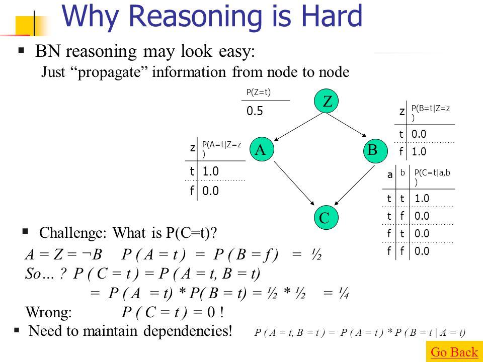 Why Reasoning is Hard BN reasoning may look easy: