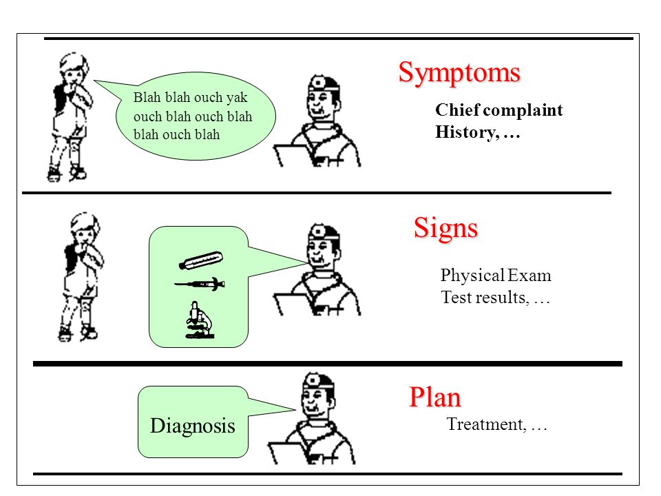 Symptoms Signs Plan Diagnosis Chief complaint History, … Physical Exam