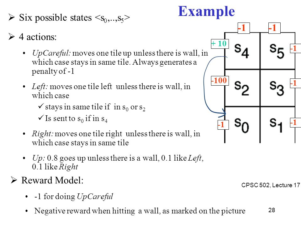 Example Six possible states <s0,..,s5> 4 actions: -1 -1