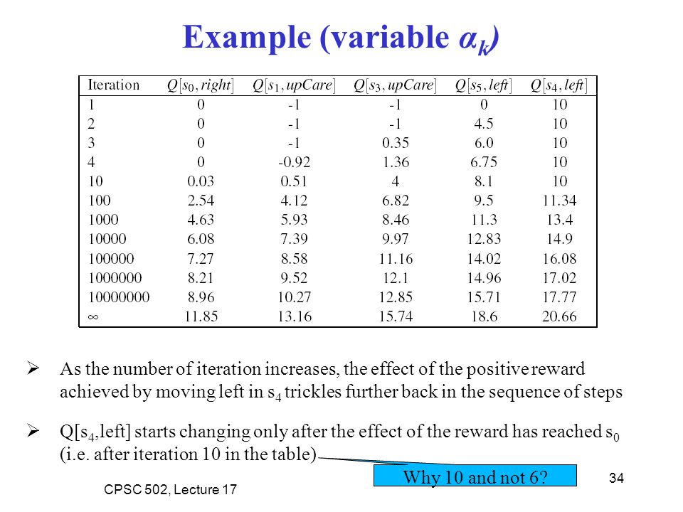 Example (variable αk)