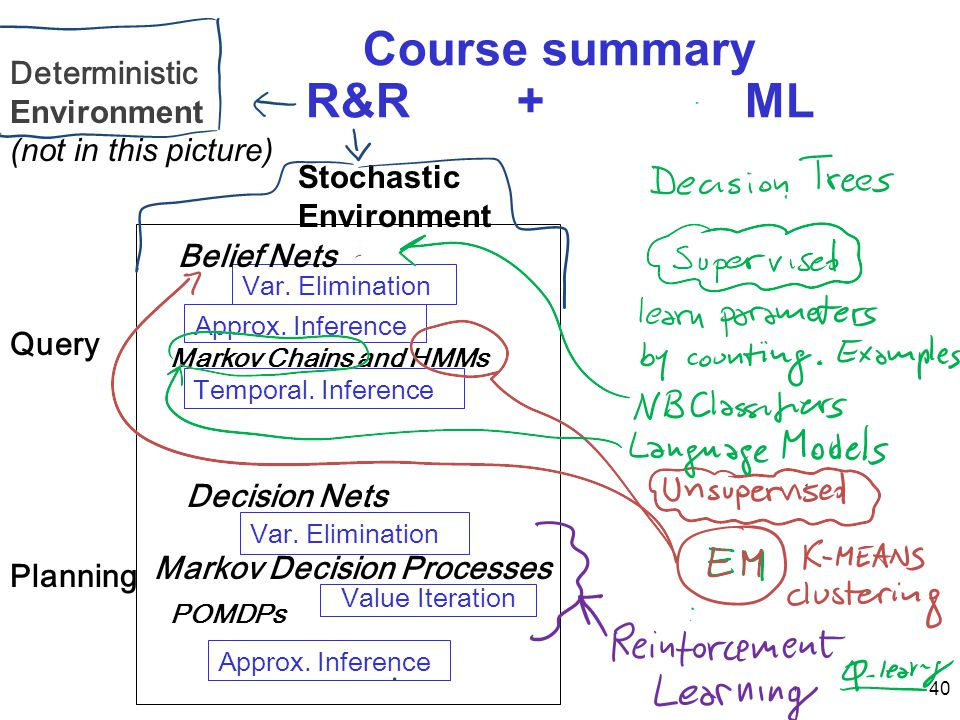 Course summary R&R + ML Deterministic Environment