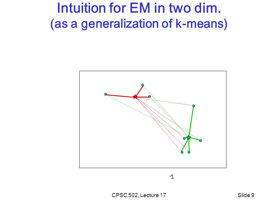 Intuition for EM in two dim. (as a generalization of k-means)
