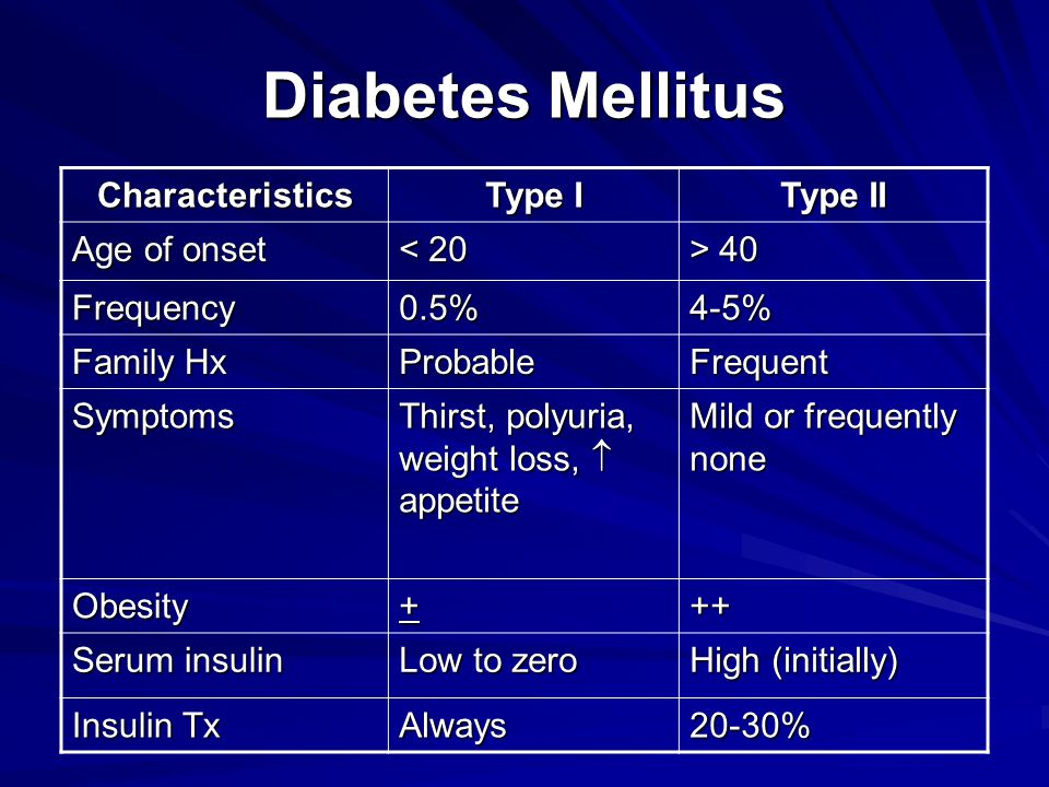Diabetes Mellitus Characteristics Type I Type II Age of onset < 20