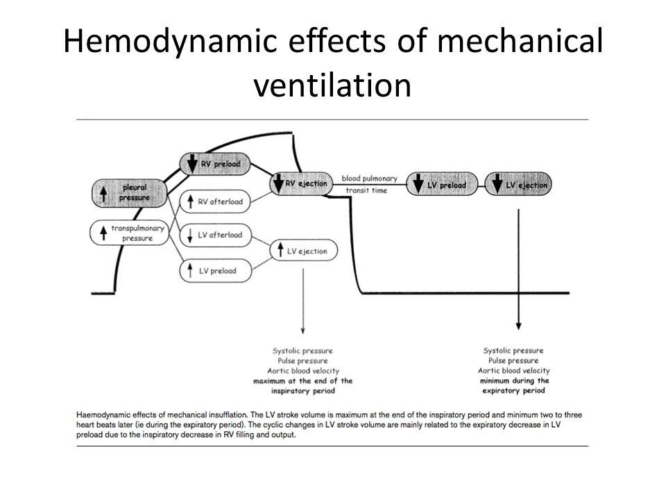 Hemodynamic effects of mechanical ventilation